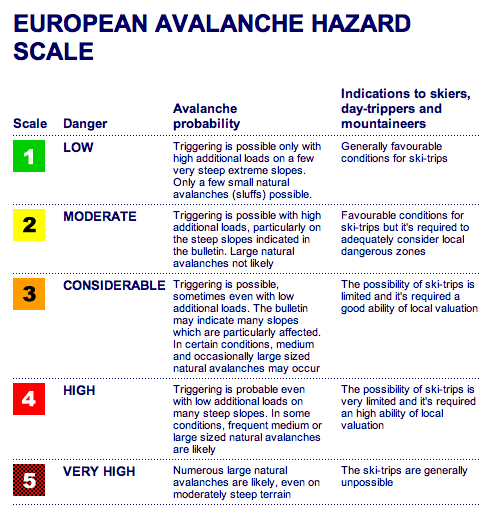 European Avalanche Hazard Scale