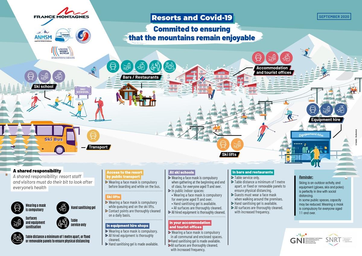 Covid-19 French Ski Resorts